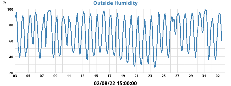 out_humidity