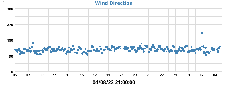 wind_gust