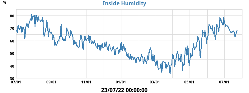 in_humidity