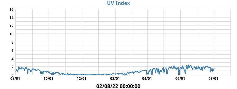 UV_index